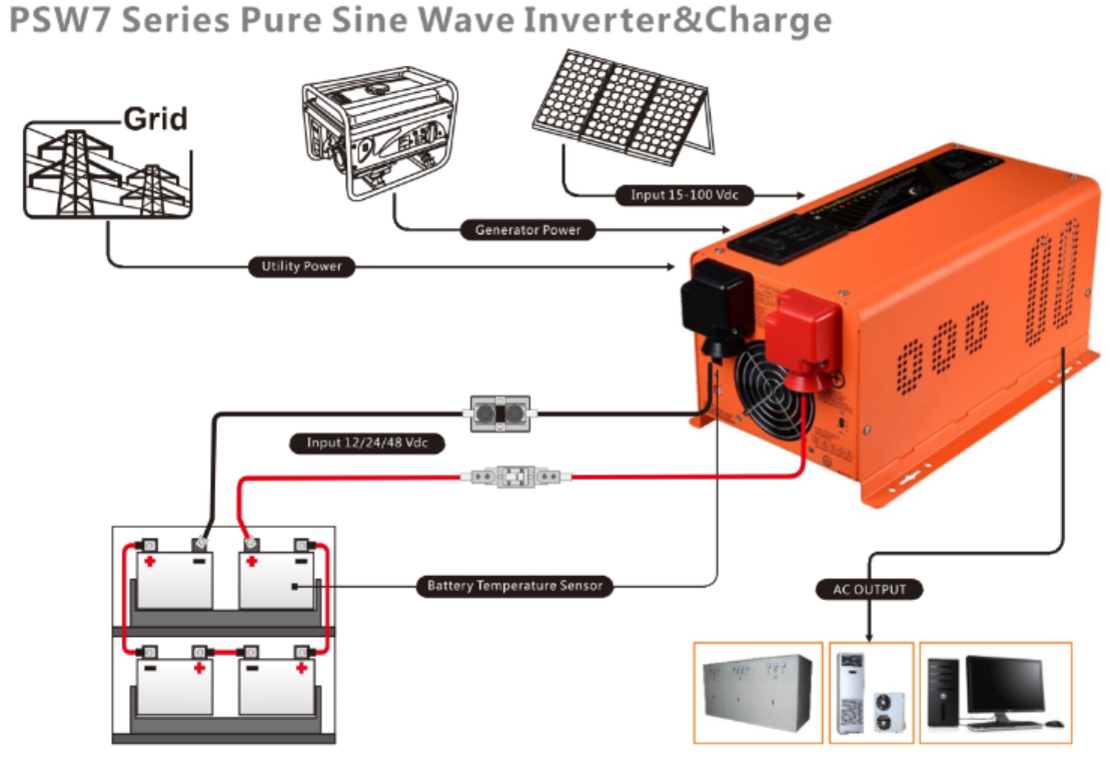 PSW7 Pure Sine Wave Inverter&Charge